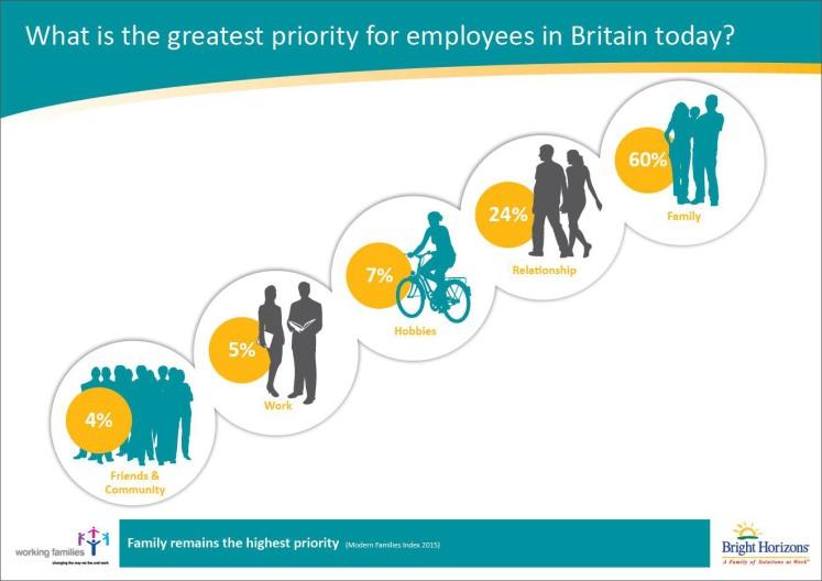 Employee priorities