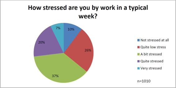 64% of respondents admitted feeling work related stress